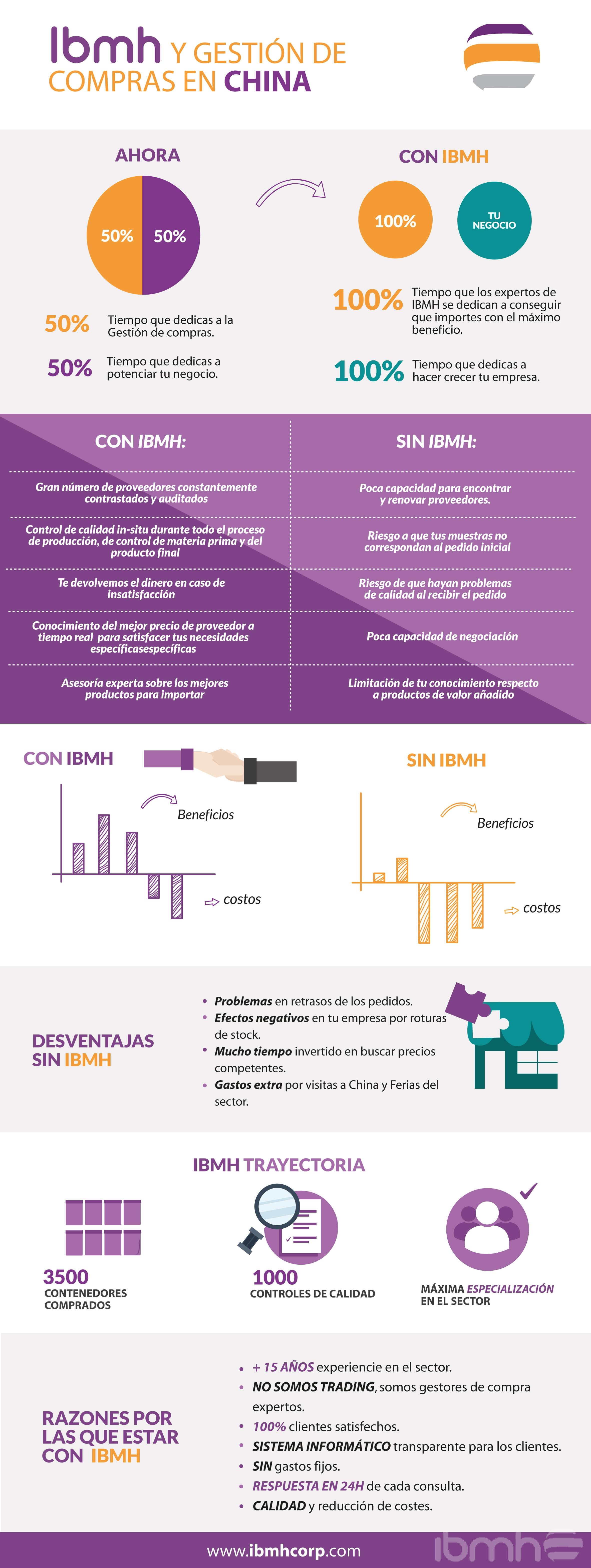 infografia ibmh